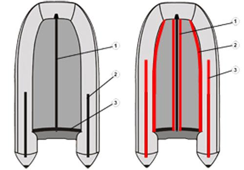 Усилить дно пвх лодки